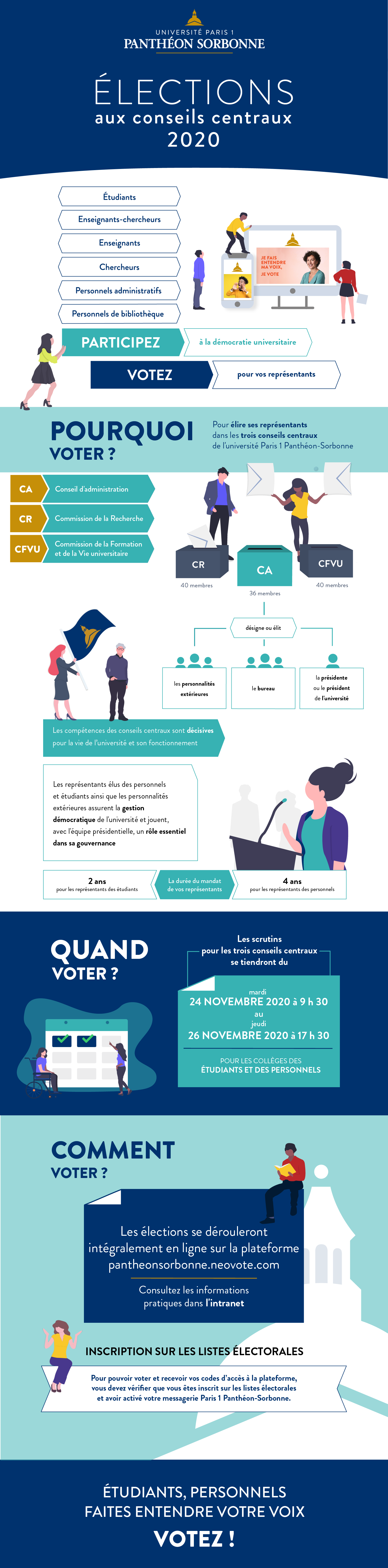 Infographie - Elections 2020